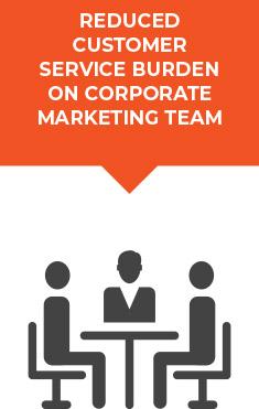 capital senior corporate marketing team
